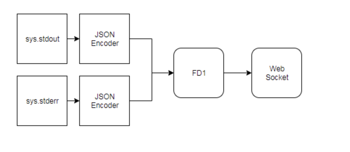 diagram with json stream adapters