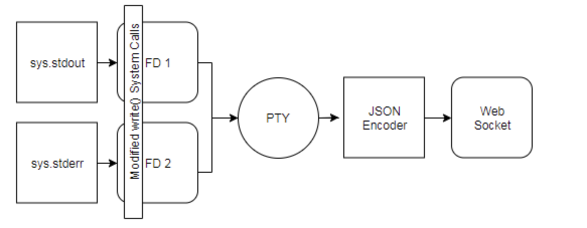 diagram with ld_preload