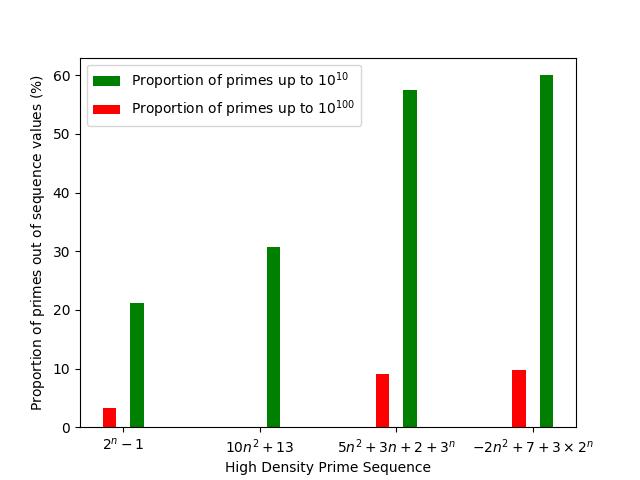 primality sequence comparison