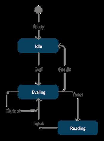 REPL protocol