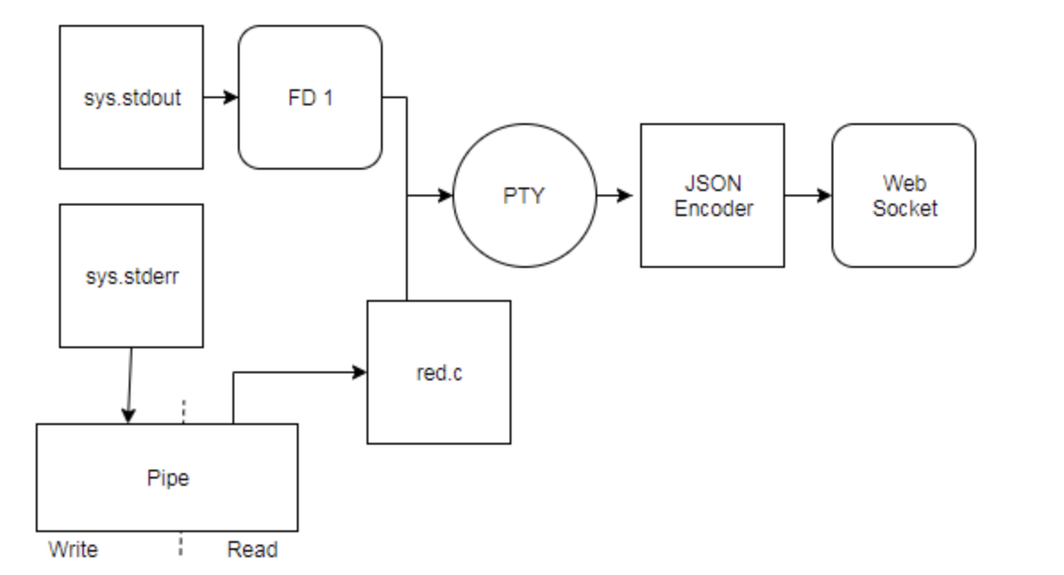 diagram with red.c proxy