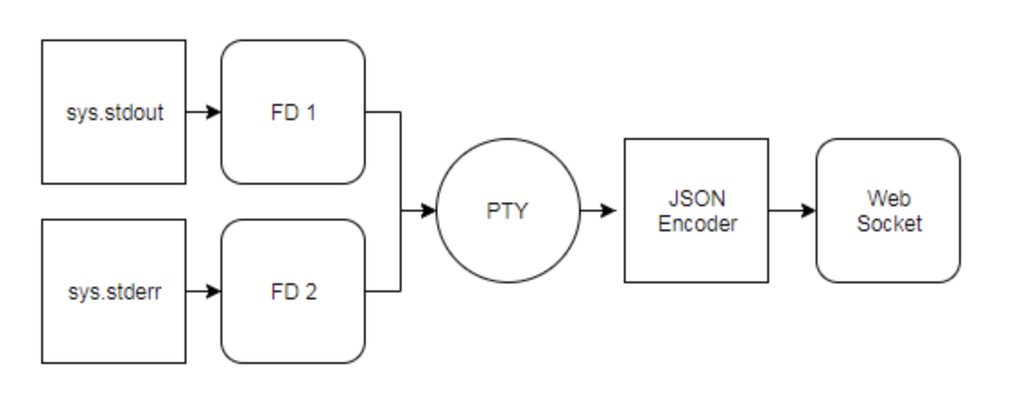 diagram with pty wrapping